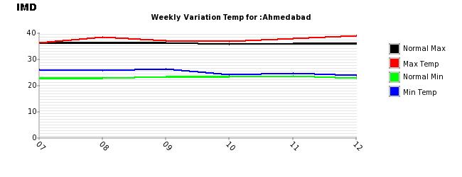 Ahmedabad_121014