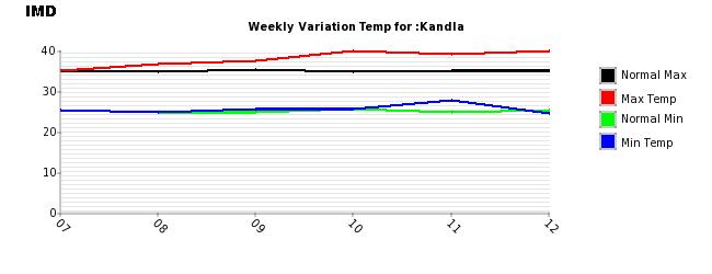 Kandla_121014