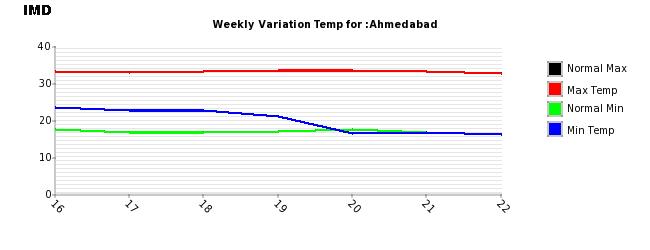 Ahmedabad_221114