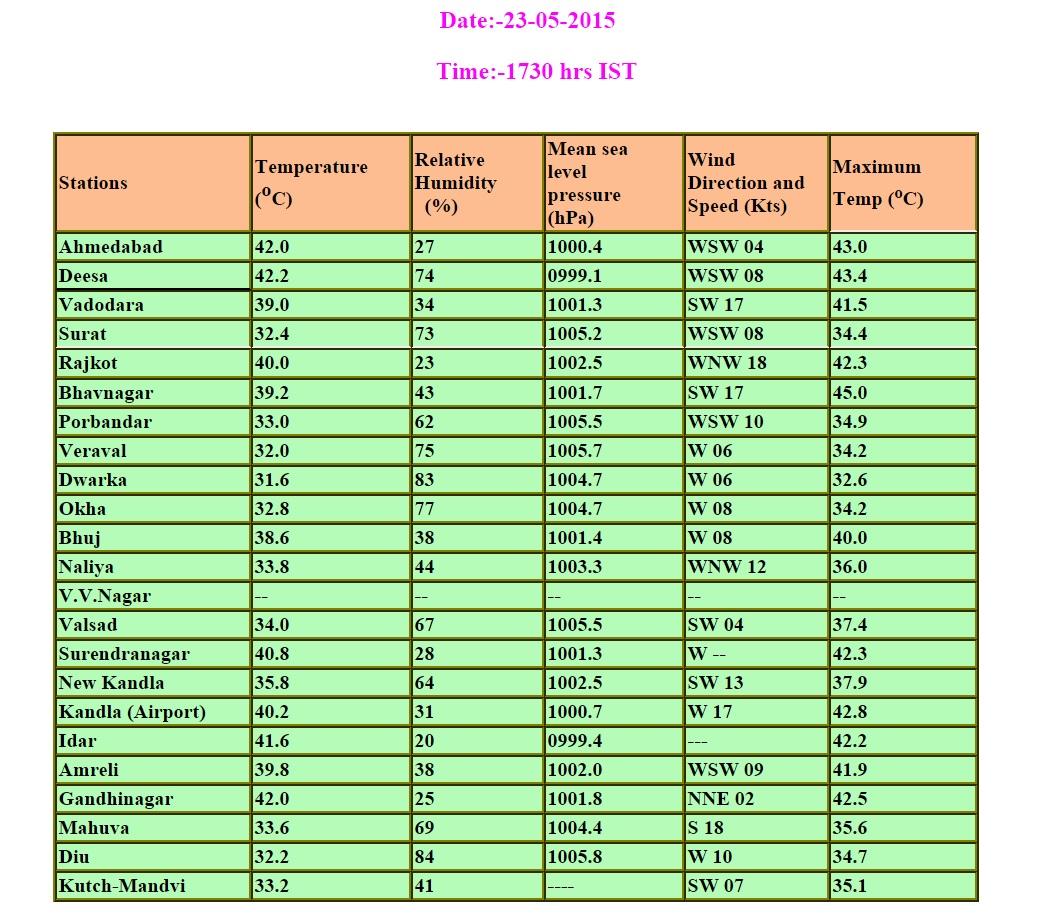 IMD_Gujarat_23052015
